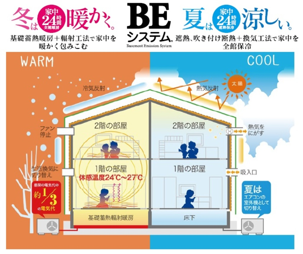 【予約不要】風のない暖房の家『BEシステム体感会&モデルハウス見学会』